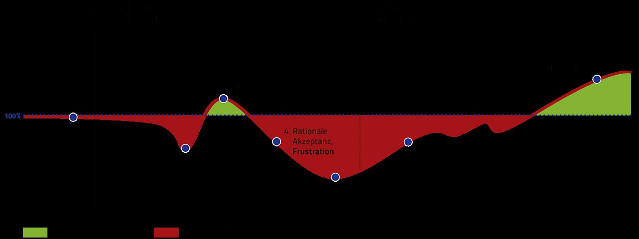 Typische Phasen im Change-Prozess