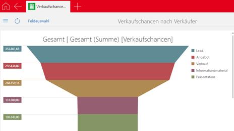 Übersicht über den Sales-Funnel in CASgenesisWorld