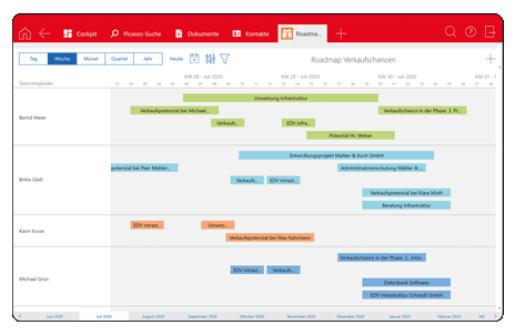 Volle Transparenz über Aufwände und Auslastung Ihres Teams visuell dargestellt