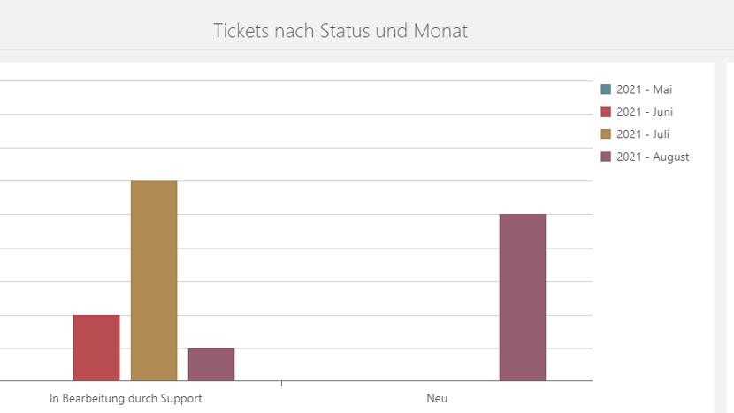 Tickets nach Status und Monat